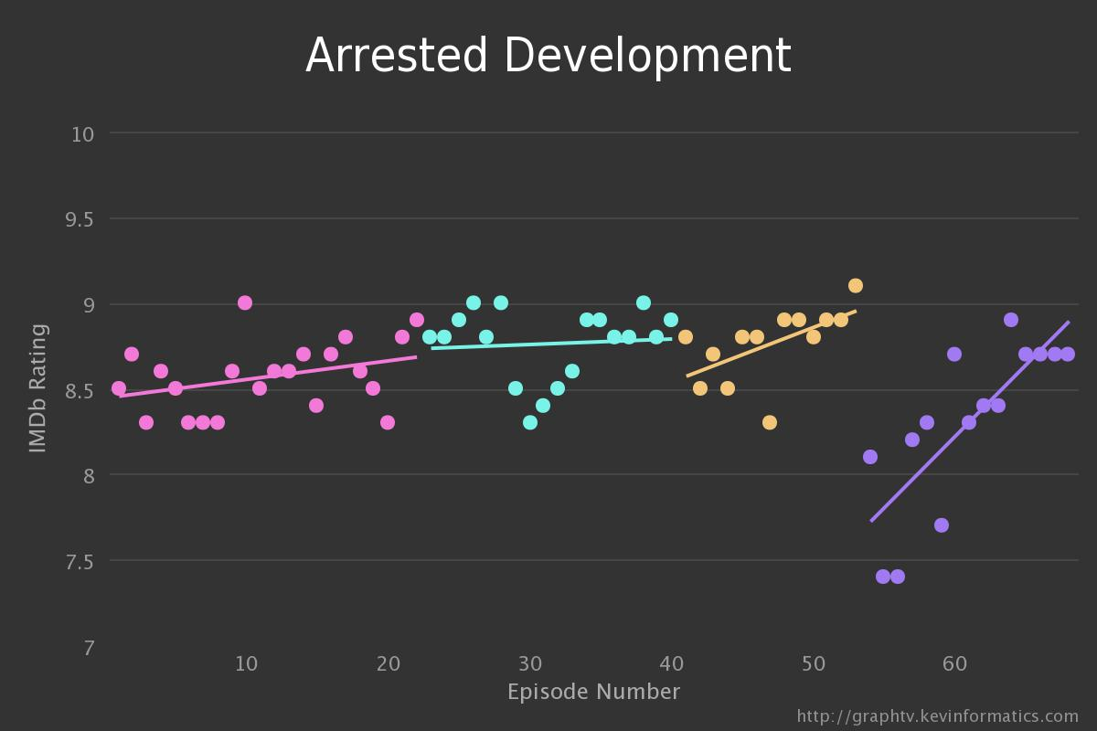 Arrested Development Graph TV